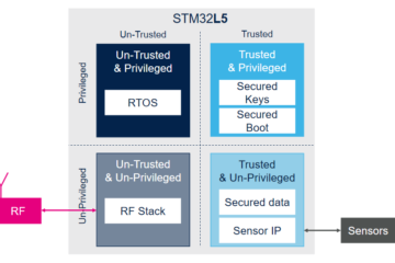 Diagrama de ejemplo TrustZone